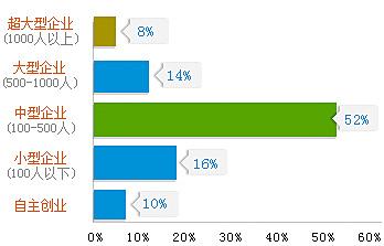 新华学子在各种规模企业的就业比例