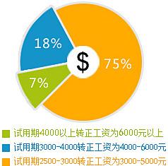 新华学子就业薪资比例分布图