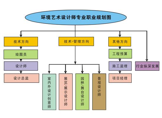 环境艺术设计师专业职业规划图